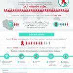 CZYM JEST AIDS I JAK SIĘ PRZED NIM OCHRONIĆ? 28. ŚWIATOWY DZIEŃ AIDS