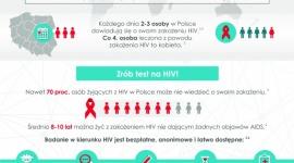 CZYM JEST AIDS I JAK SIĘ PRZED NIM OCHRONIĆ? 28. ŚWIATOWY DZIEŃ AIDS LIFESTYLE, Seks - Eksperci alarmują: co 6 sekund na świecie jedna osoba zakaża się HIV, a nieleczone zakażenie prowadzi do rozwoju AIDS. 1 grudnia będziemy obchodzić Światowy Dzień AIDS. To już 28. edycja inicjatywy prowadzonej od 1988 roku przez Światową Organizację Zdrowia (WHO).
