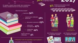 """""""Zakłady pracy"""" na ratunek czytelnictwu w Polsce LIFESTYLE, Książka - Z najnowszego badania Biblioteki Narodowej """"Stan czytelnictwa w Polsce w 2017 roku"""" wynika, że aż 62 proc. Polaków nie przeczytało w ubiegłym roku ani jednej książki."""