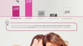 Co druga Polka potwierdza - tabletki antykoncepcyjne poprawiają życie seksualne LIFESTYLE, Seks - Aż 62 proc. kobiet biorących udział w badaniu OmniPBS, przeprowadzonym w ramach kampanii Antykoncepcja Szyta Na Miarę stwierdza, że stosowanie doustnej antykoncepcji poprawia jakość życia seksualnego. Ta opinia jest najczęstsza w grupie kobiet młodych, do 34. roku życia.